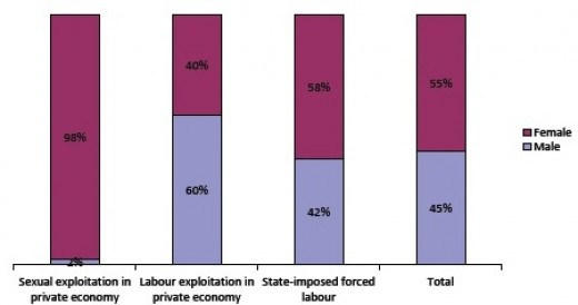 Global estimate by sex victims of forced labour