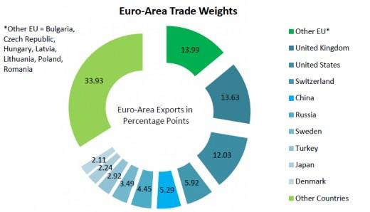 The Trade Balance is unbalanced
