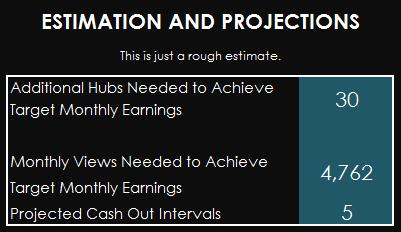 This is a sample result based on a target monthly earnings of $10.00.