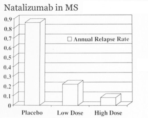 Relapse rate comparisons of the AFFIRM study.