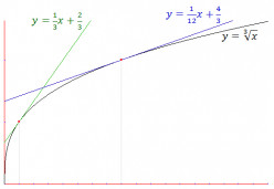 How to Estimate the Cube Root of a Number with Calculus (Linear Approximation)