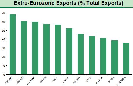 Weak Euro boosts exports