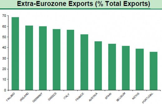 Weak Euro boosts exports