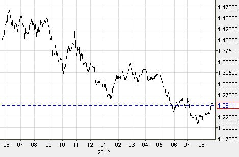 Euro versus US Dollar