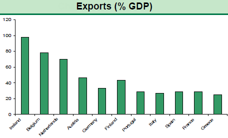 Exports rise a %age of GDP