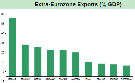 Global export winners and losers