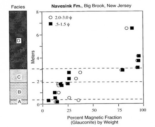 Figure 2.  Percentage of coarse to fine glauconite grains by weight in sediments from different facies in the Navesink Formation at Big Brook, New Jersey.  Each data point is the mean of separate runs on three splits from a single sample.  95% confid