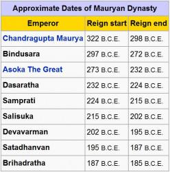 Mauryan empire timeline