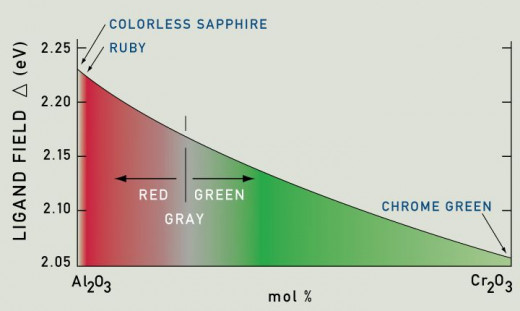 Variation of the ligand field and the color in the mixed system of colorless sapphire Al2O3 and chrome green Cr2O3. As the moles of chromium in a ruby is increased, there is a change from red through gray to green as the ligand field becomes weaker.