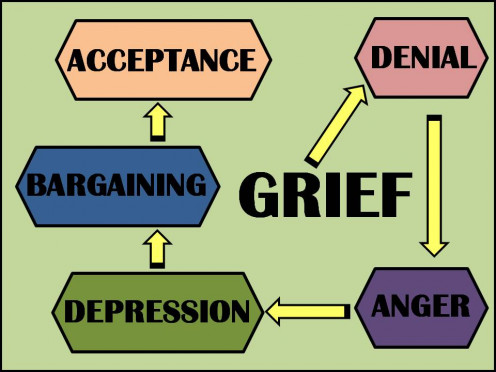 Stages of the grieving process.  Created by Sharyn's Slant