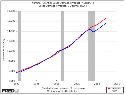 US GDP (blue line) is below its potential (red line)
