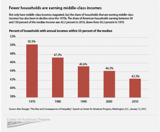The declining size of the Middle Class signals upward and downward economic mobility.