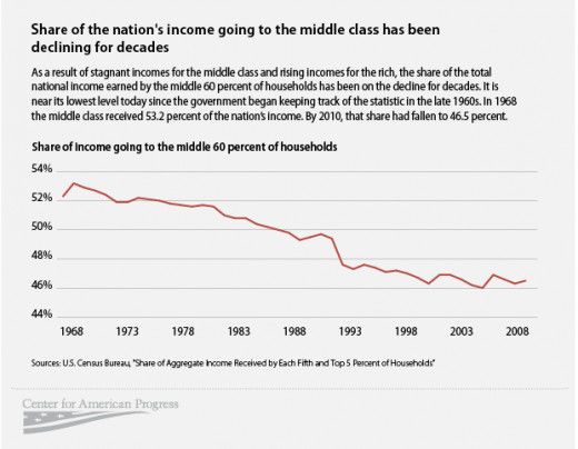 The Middle Class are a declining engine of economic growth