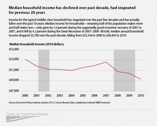 Economic mobility has been sideways to downwards over the last decade