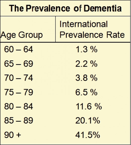 The incidence of dementia and Alzheimer's Disease is growing throughout the world