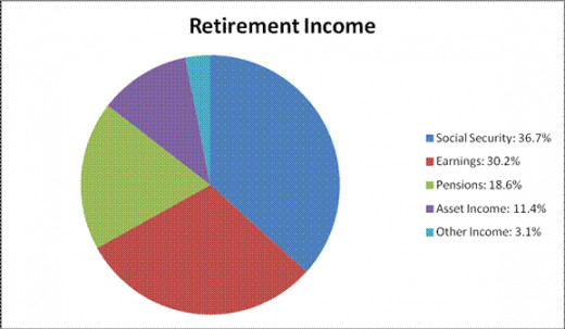 Social Security is the largest source of retirement income, accounting for 36.7% of this income.