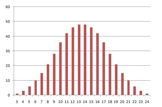 8 sided dice simulator probability formula