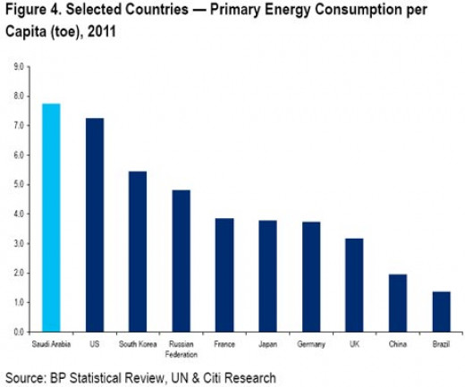 Saudi Arabia swinging to net importer