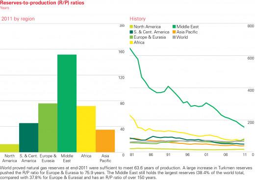 Alarming decline in Gulf Gas fundamentals
