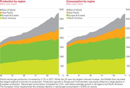 Gas supply/demand imbalances