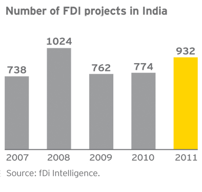 FOREIGN DIRECT INVESTMENT PROJECTS