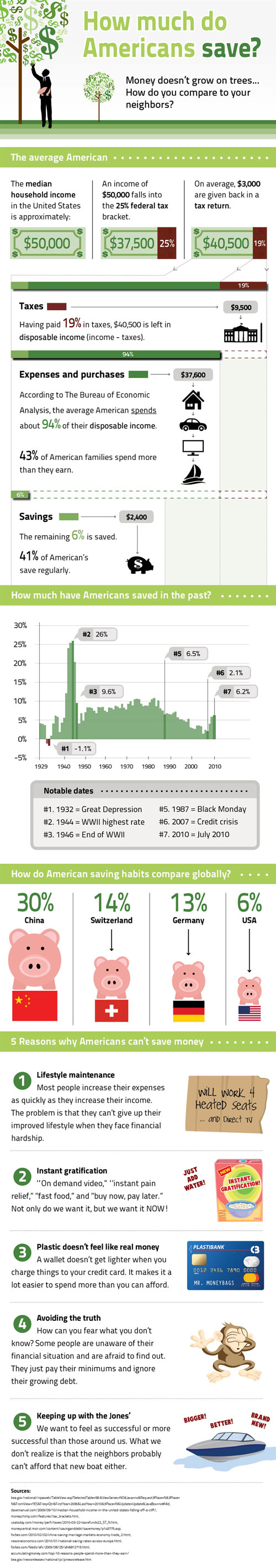 How Americans saved in the past