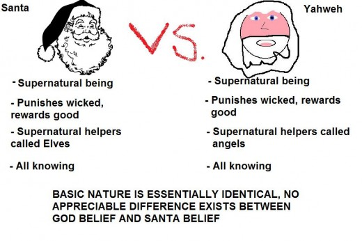 Saying it takes faith to be an atheist is like saying it takes faith to not believe in Santa Claus.