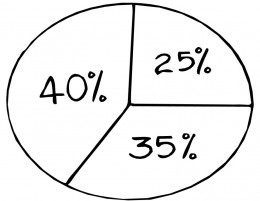 People prefer to view charts over reading copy. Include various charts to make the reader's experience more pleasant.