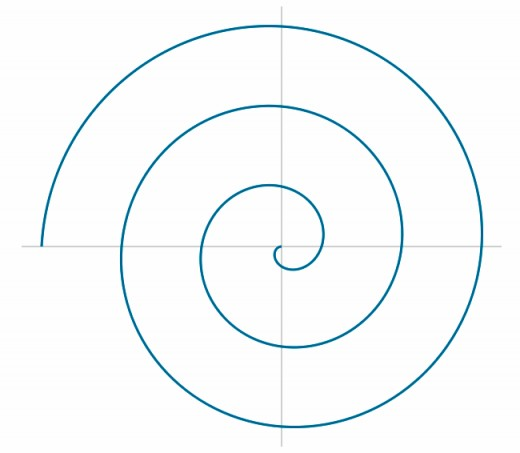 Three rotations of an Archimedes spiral with the equation r(θ) = θ, where θ is measured in radians. Image via Wikimedia Commons.
