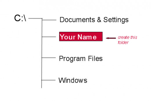 Typical Windows OS file structure