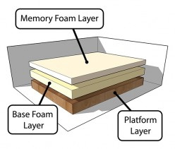 Typical Memory Foam Mattress Construction (shown with foundation or platform) - photo courtesy of gmilburn.ca