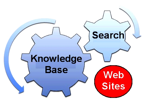 Knowledge Base Steals Data from websites and delivers the data directly bypassing the webpages that were the source.