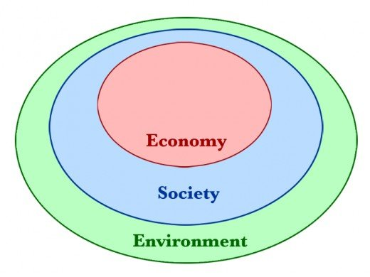 It is important to remember that the Economy and Society both lie within the confines of the Environment. They are not separate, but are a part of the Environment.