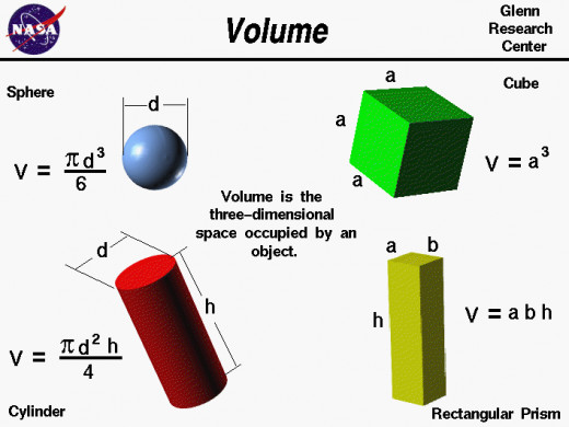The formulas for the volume of a sphere, the volume of a cube, the volume of a cylinder, the volume of a rectangular prism.