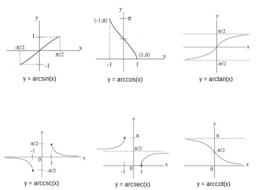 Graphs of inverse trig functions.
