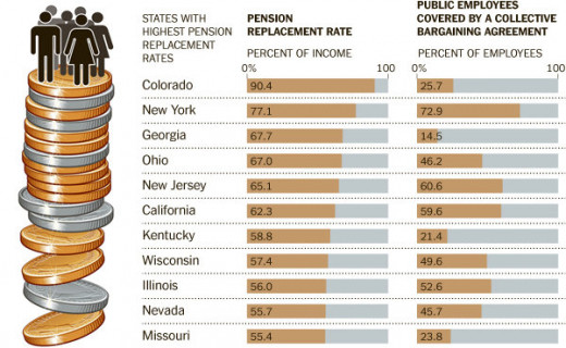 The graphs illustrates how pension can be a burden on state's treasury