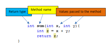The Structure of a Method in Java