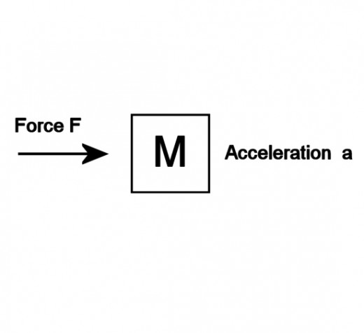 friction force and mass Experimentally example: a physics 131 student applies a force f at angle θ on a  box of mass m on a floor if the coefficient of static friction is µs, calculate the.