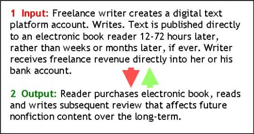 Definition of a Freelance writer who publishes E-books.  It's a happy ending, because the freelance writer is paid for his/her work.