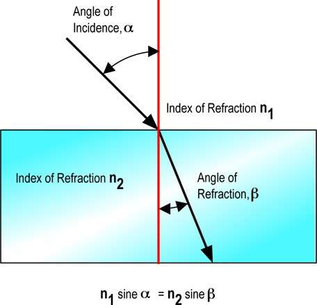 Refraction of Light Diagram