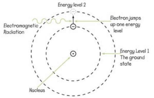 An electron jumping to a higher energy state due to electromagnetic radiation.