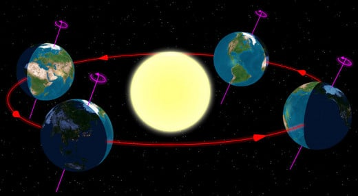 The seasons on planet earth are determined by the earth's position relative to the sun in its orbit. Photo Credit: Wikipedia