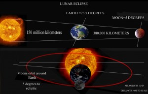 For a lunar eclipse the Earth comes between the Sun and Moon, casting its shadow onto the Moon.