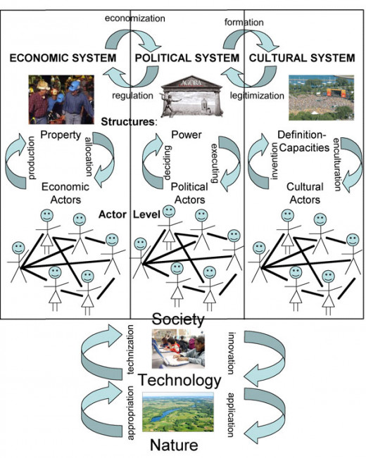 The complex and interwoven processes of the material world are depicted in the diagram showing how dialectics works in economy, politics and culture.