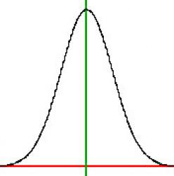 Bell Curve Basics