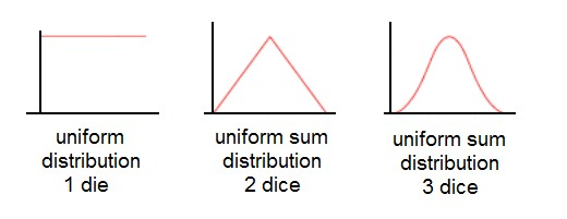 a 12 sided die is rolled find the probability of each events