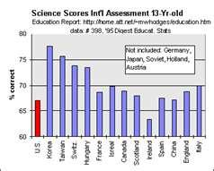 U.S. Ranking