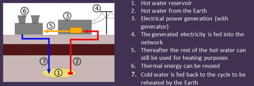 Geothermal energy uses underground hot water reservoirs to produce electricity