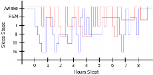 A graph of the sleeping patterns, from people with RLS.