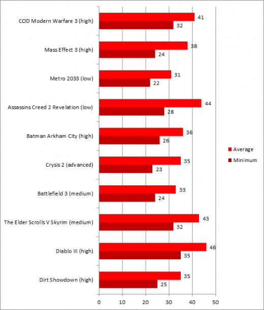 Games Benchmarked on AMD Radeon HD 7730M